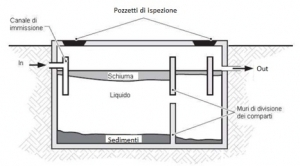 Autospurgo Roma: fossa biologica autospurgo roma